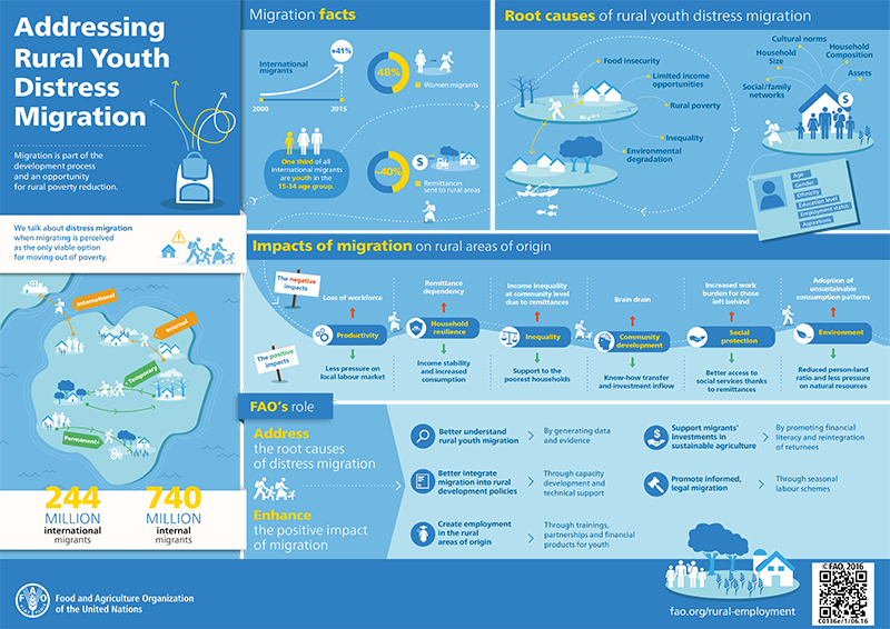 FAO-Infographic-AddressingruralYouthDistressMigration-highres-en